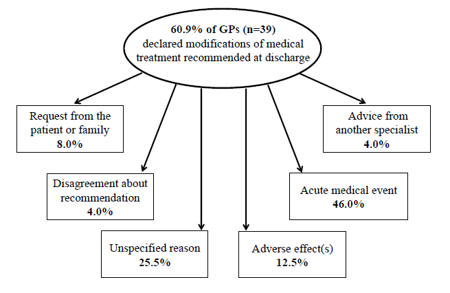 Figure 4. Description of reasons motivating changes in medications prescribed by general practitioners during 4 months following discharge from the hospital