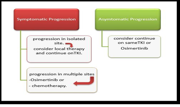 Figure 7. Treatment of metastatic NSCLC progressed on EGFR TKI