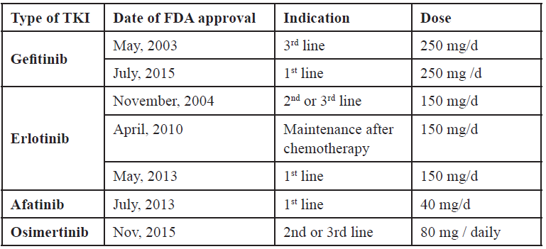 Table 4. Approval of different EGFR TKI