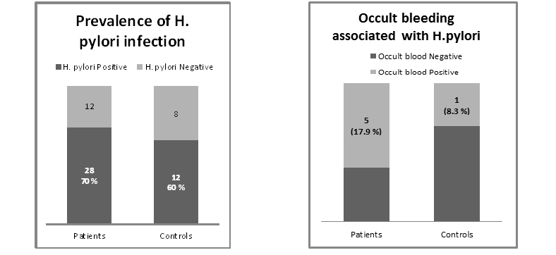Figure.1 Prevalence of H.pylori in patients and control Prevalence of occult bleeding in patients and control