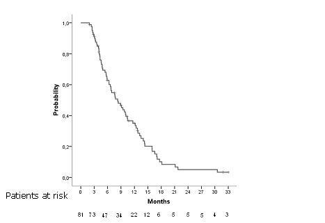 Figure 4. Overall survival in all patients