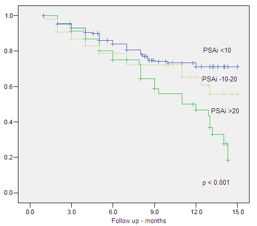 Figure 6. Clinical Specific Survival by Initial PSA