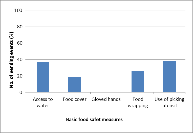 Figure 1. Observed food safety measures