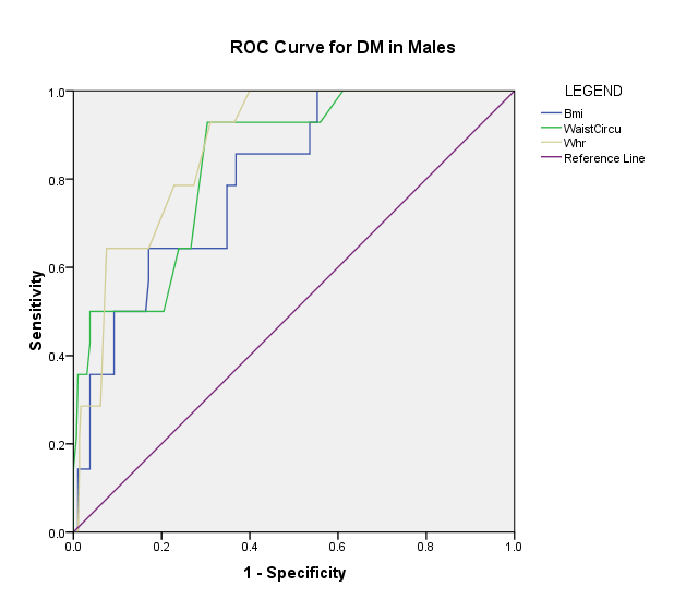 Figure 1. ROC Curves of the anthropometric Indices associated with the presence of DM in male subjects.