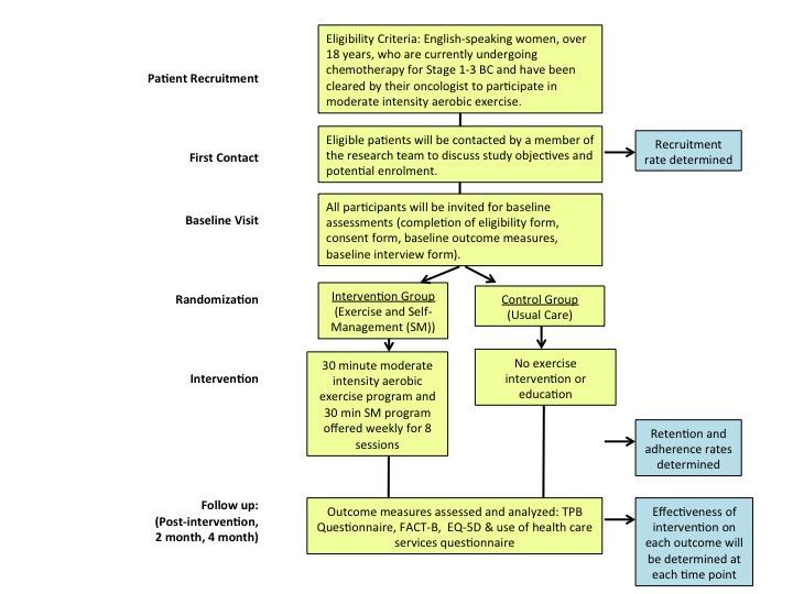 Figure 1. Study Flow Chart