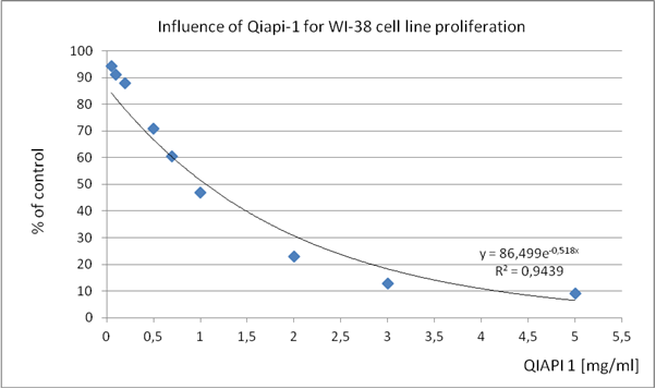 Table 1. WI-38 (human diploid cell line from normal embryonic (3 months gestation) lung tissue)